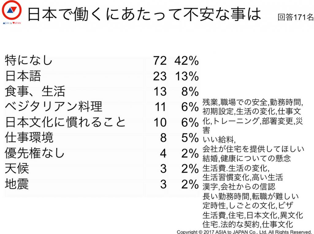 日本で働くにあたって不安なことは?